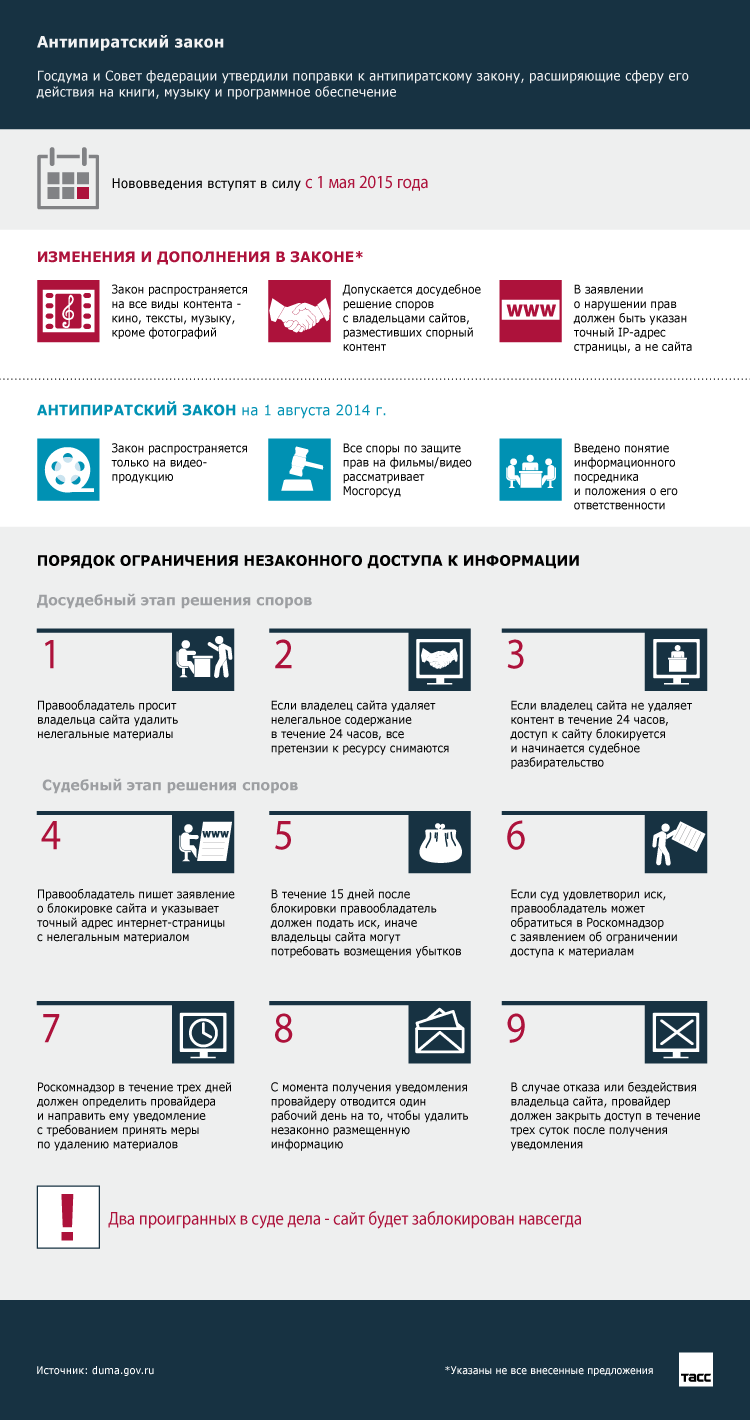 Инфографика об авторском праве